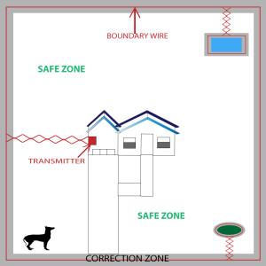 In Ground Basic Yard Layout X on Dog Fence Wiring Diagrams