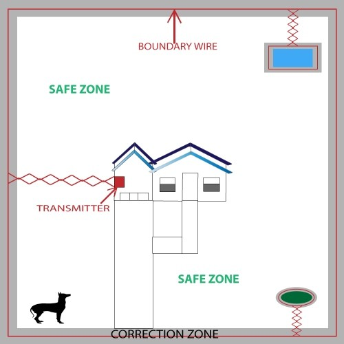 Basic Yard Layout In Ground petsafe yardmax pig00 11115 rechargeable in ground pet fencing petsafe wiring diagram at gsmportal.co